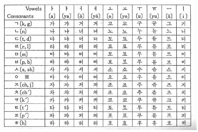 Korean Letters Chart Korean Alphabet Chart