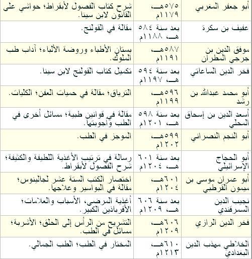 اشهر الاطباء العرب قديما ومؤلفاتهم